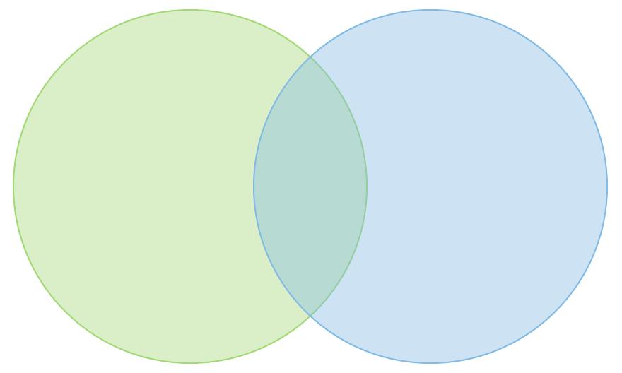 2-set-venn-diagram