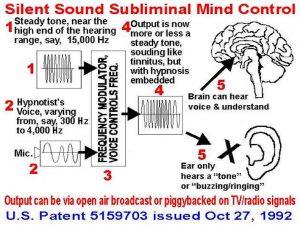 طرح سازمانهای مخفی آمریکا برای تاباندن تلقینات سابلیمینال به ذهن افراد در سال 1992. گفته میشود از این تکنولوژی در جنگ دوم عراق استفاده شده است.